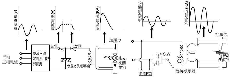 Discharge Pour Power Control Circuit Layout