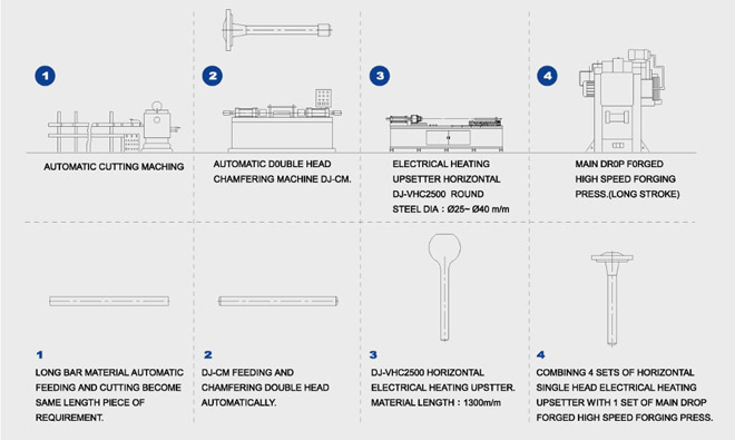 FORGING PROCESS FLOW CHART OF MAIN DRIVING AXLE TRANSVERSE BAR FOR FIXING VEHICAL WHEELS.