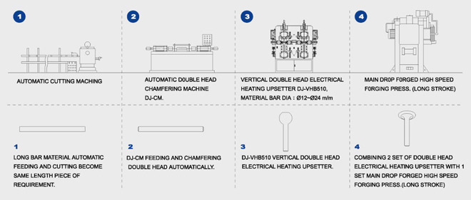 FLOW CHART OF LARGE-SIZE ENGINE VALVE FORGING PROCESS