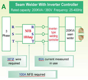 Seam Welder With Inverter Controller