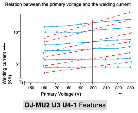 Relation between the primary voltage and the welding current.